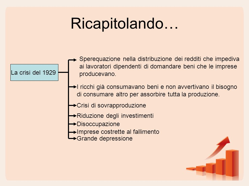 Ricapitolando… La crisi del 1929 Sperequazione nella distribuzione dei redditi che impediva ai lavoratori dipendenti di domandare beni che le imprese
