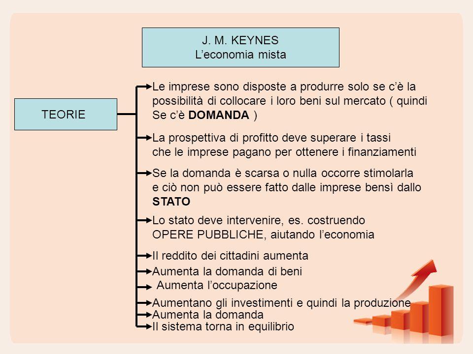 J. M. KEYNES L'economia mista TEORIE Le imprese sono disposte a produrre solo se c'è la possibilità di collocare i loro beni sul mercato ( quindi Se c