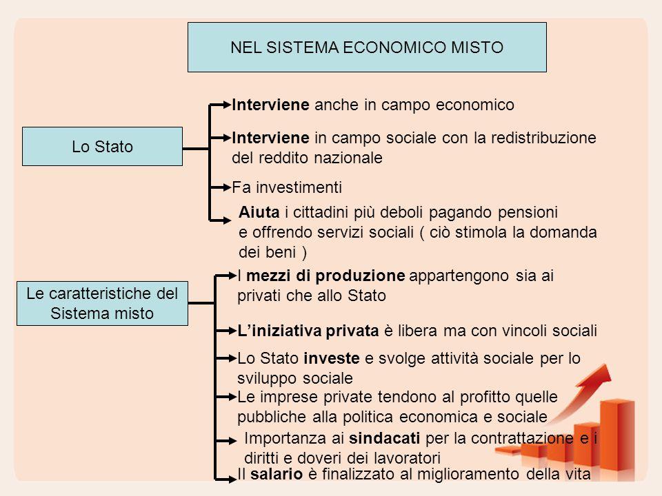 NEL SISTEMA ECONOMICO MISTO Lo Stato Interviene anche in campo economico Interviene in campo sociale con la redistribuzione del reddito nazionale Fa i