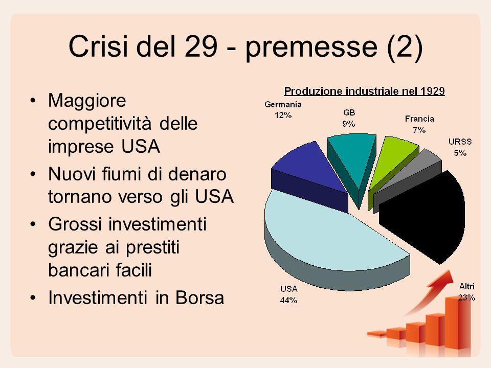 Crisi del 29 - premesse (2) Maggiore competitività delle imprese USA Nuovi fiumi di denaro tornano verso gli USA Grossi investimenti grazie ai prestiti bancari facili Investimenti in Borsa