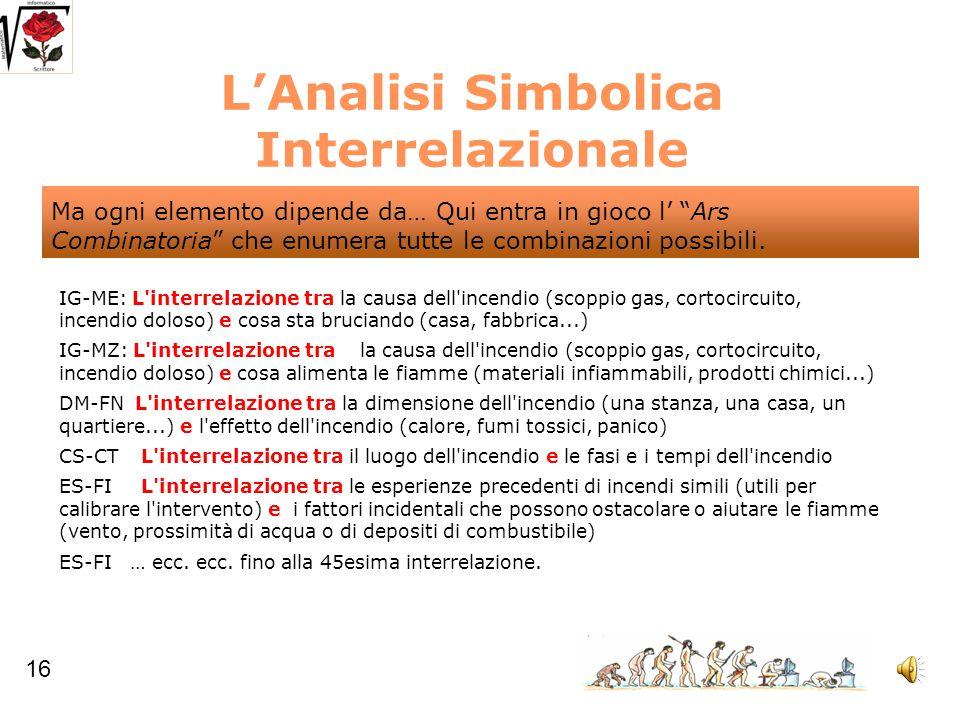 L'Analisi Simbolica Interrelazionale IG-ME: L'interrelazione tra la causa dell'incendio (scoppio gas, cortocircuito, incendio doloso) e cosa sta bruci