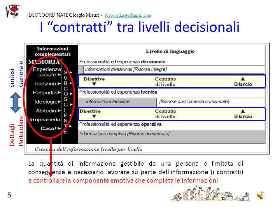 """5 IDEOCOORDINATE Giorgio Misuri - ideocordinate@gmail.com I """"contratti"""" tra livelli decisionali Dettagli Sintesi Particolare Generale 5 La quantità di"""