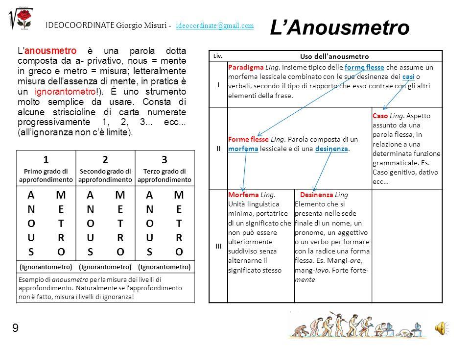 10 IDEOCOORDINATE Giorgio Misuri - ideocordinate@gmail.com Usare appropriatamente il linguaggio AppuntamentoLiv.