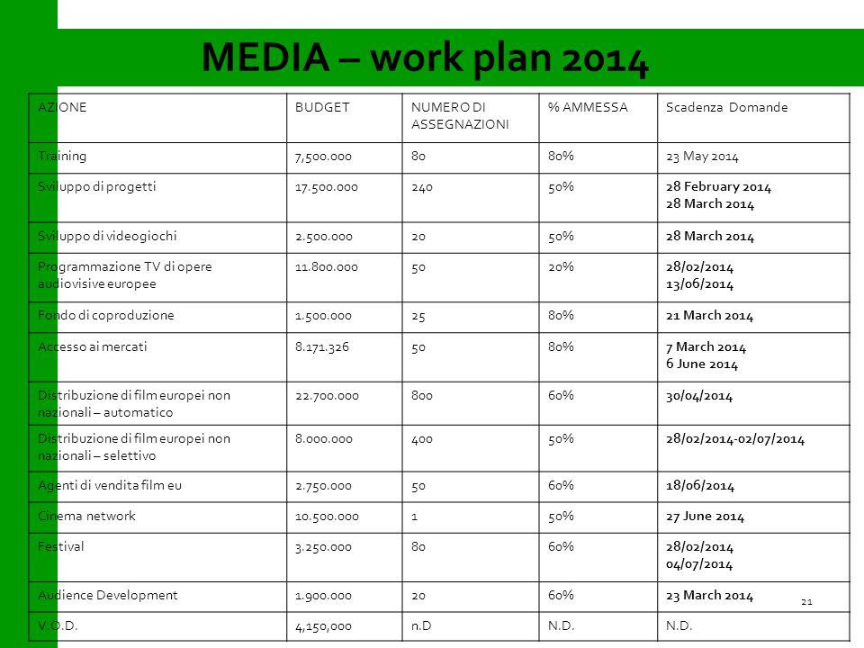 MEDIA – work plan 2014 21 AZIONEBUDGETNUMERO DI ASSEGNAZIONI % AMMESSAScadenza Domande Training7,500.0008080%23 May 2014 Sviluppo di progetti17.500.00024050%28 February 2014 28 March 2014 Sviluppo di videogiochi2.500.0002050%28 March 2014 Programmazione TV di opere audiovisive europee 11.800.0005020%28/02/2014 13/06/2014 Fondo di coproduzione1.500.0002580%21 March 2014 Accesso ai mercati8.171.3265080%7 March 2014 6 June 2014 Distribuzione di film europei non nazionali – automatico 22.700.00080060%30/04/2014 Distribuzione di film europei non nazionali – selettivo 8.000.00040050%28/02/2014-02/07/2014 Agenti di vendita film eu2.750.0005060%18/06/2014 Cinema network10.500.000150%27 June 2014 Festival3.250.0008060%28/02/2014 04/07/2014 Audience Development1.900.0002060%23 March 2014 V.O.D.4,150,000n.DN.D.