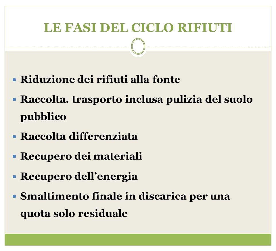 LE FASI DEL CICLO RIFIUTI Riduzione dei rifiuti alla fonte Raccolta. trasporto inclusa pulizia del suolo pubblico Raccolta differenziata Recupero dei