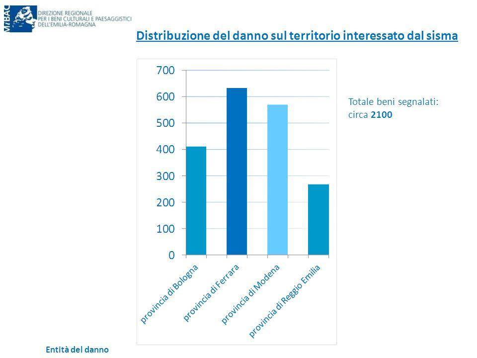 Distribuzione del danno sul territorio interessato dal sisma Entità del danno Totale beni segnalati: circa 2100