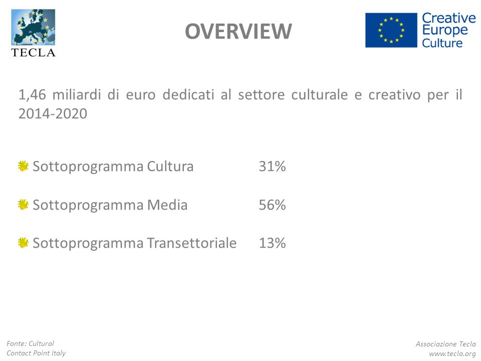 1,46 miliardi di euro dedicati al settore culturale e creativo per il 2014-2020 Sottoprogramma Cultura31% Sottoprogramma Media56% Sottoprogramma Trans