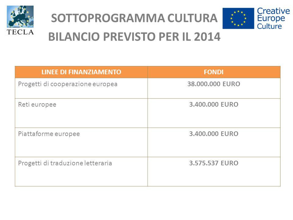SOTTOPROGRAMMA CULTURA BILANCIO PREVISTO PER IL 2014 LINEE DI FINANZIAMENTOFONDI Progetti di cooperazione europea38.000.000 EURO Reti europee3.400.000