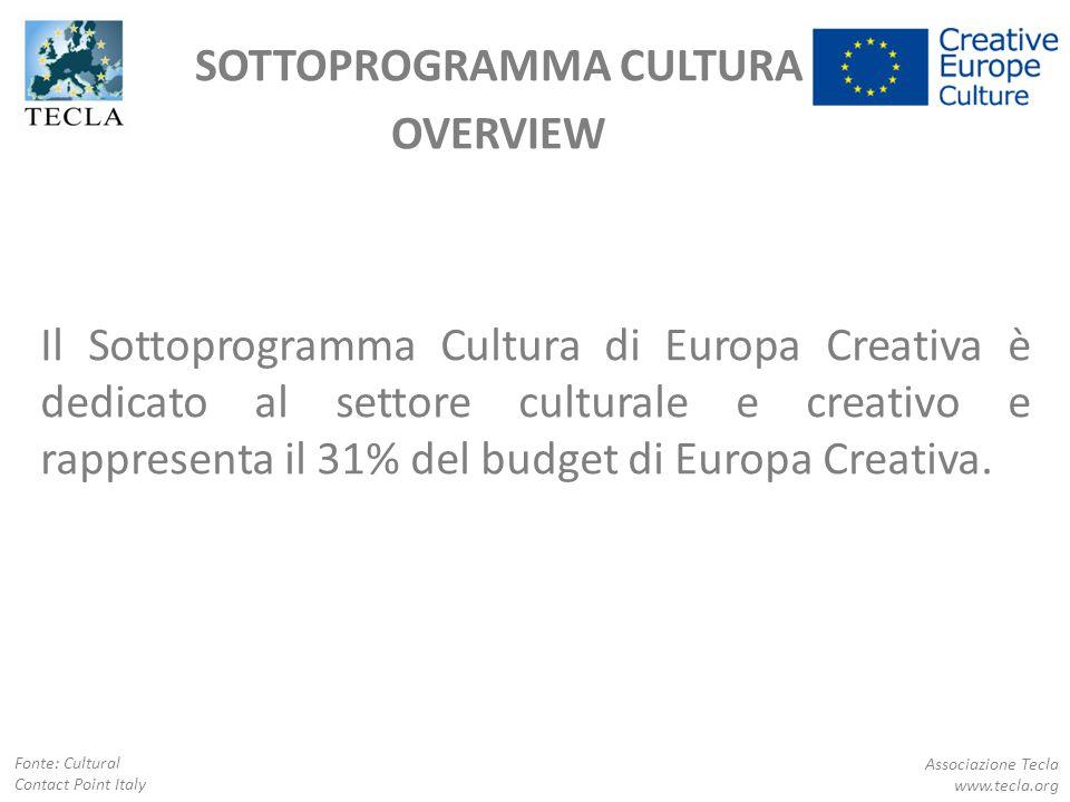 SOTTOPROGRAMMA CULTURA OVERVIEW Associazione Tecla www.tecla.org Fonte: Cultural Contact Point Italy Il Sottoprogramma Cultura di Europa Creativa è de