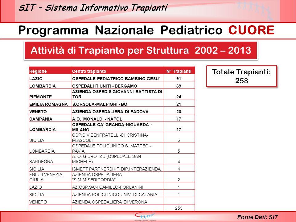 SIT – Sistema Informativo Trapianti Programma Nazionale Pediatrico CUORE Fonte Dati: SIT Attività di Trapianto per Struttura 2002 – 2013 Totale Trapianti: 253 RegioneCentro trapiantoN° Trapianti LAZIOOSPEDALE PEDIATRICO BAMBINO GESU 91 LOMBARDIAOSPEDALI RIUNITI - BERGAMO39 PIEMONTE AZIENDA OSPED.S.GIOVANNI BATTISTA DI TOR24 EMILIA ROMAGNAS.ORSOLA-MALPIGHI - BO21 VENETOAZIENDA OSPEDALIERA DI PADOVA20 CAMPANIAA.O.