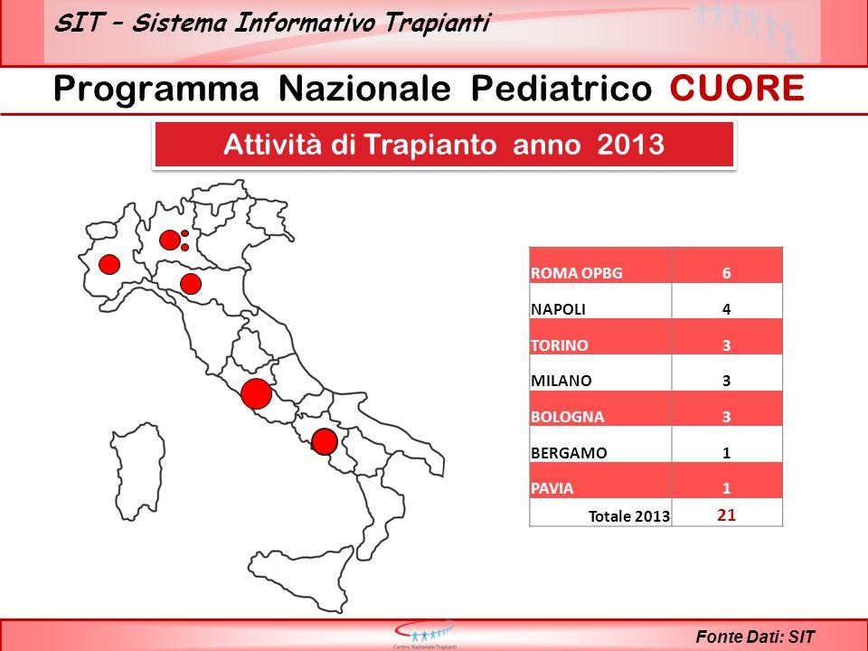 SIT – Sistema Informativo Trapianti Programma Nazionale Pediatrico CUORE Fonte Dati: SIT ROMA OPBG6 NAPOLI4 TORINO3 MILANO3 BOLOGNA3 BERGAMO1 PAVIA1 Totale 2013 21 Attività di Trapianto anno 2013