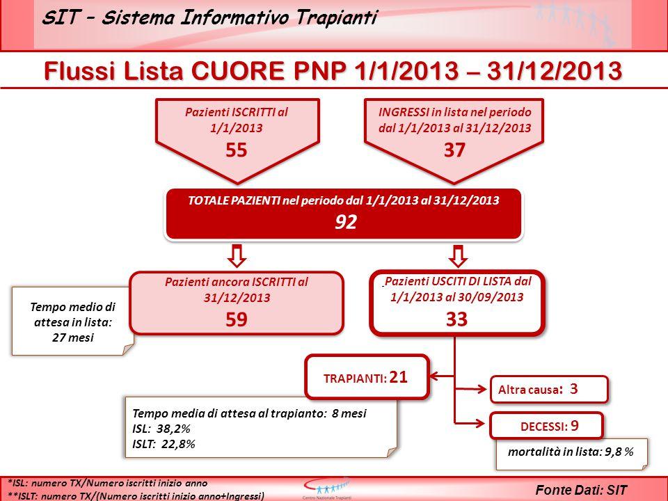 SIT – Sistema Informativo Trapianti Fonte Dati: SIT TOTALE PAZIENTI nel periodo dal 1/1/2013 al 31/12/2013 92 TOTALE PAZIENTI nel periodo dal 1/1/2013 al 31/12/2013 92 Tempo medio di attesa in lista: 27 mesi Pazienti ancora ISCRITTI al 31/12/2013 59 Pazienti ancora ISCRITTI al 31/12/2013 59 Tempo media di attesa al trapianto: 8 mesi ISL: 38,2% ISLT: 22,8% TRAPIANTI: 21 mortalità in lista: 9,8 % DECESSI: 9 Altra causa : 3 *ISL: numero TX/Numero iscritti inizio anno **ISLT: numero TX/(Numero iscritti inizio anno+Ingressi) Pazienti USCITI DI LISTA dal 1/1/2013 al 30/09/2013 33 Pazienti USCITI DI LISTA dal 1/1/2013 al 30/09/2013 33 Pazienti ISCRITTI al 1/1/2013 55 INGRESSI in lista nel periodo dal 1/1/2013 al 31/12/2013 37 Flussi Lista CUORE PNP 1/1/2013 – 31/12/2013