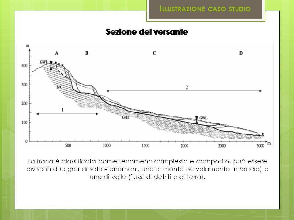 Sezione del versante I LLUSTRAZIONE CASO STUDIO Sezione del versante La frana è classificata come fenomeno complesso e composito, può essere divisa in due grandi sotto-fenomeni, uno di monte (scivolamento in roccia) e uno di valle (flussi di detriti e di terra).