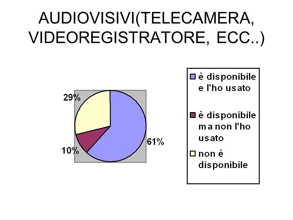 AUDIOVISIVI(TELECAMERA, VIDEOREGISTRATORE, ECC..)