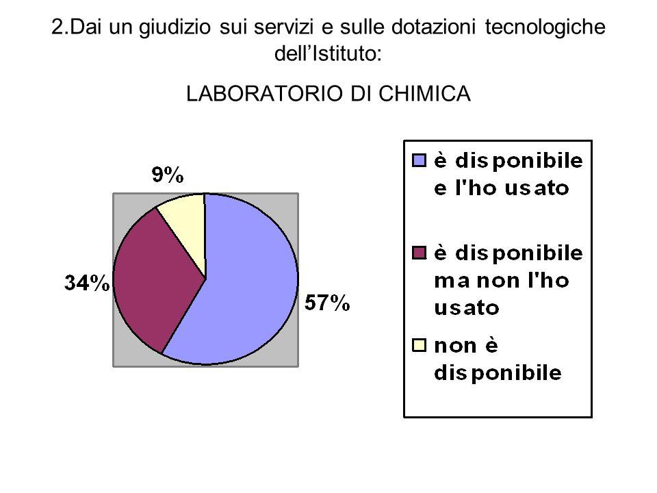 2.Dai un giudizio sui servizi e sulle dotazioni tecnologiche dell'Istituto: LABORATORIO DI CHIMICA