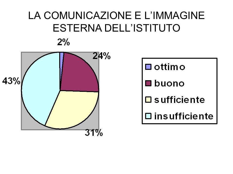 LA COMUNICAZIONE E L'IMMAGINE ESTERNA DELL'ISTITUTO