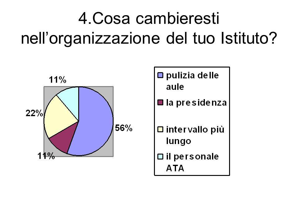 4.Cosa cambieresti nell'organizzazione del tuo Istituto?