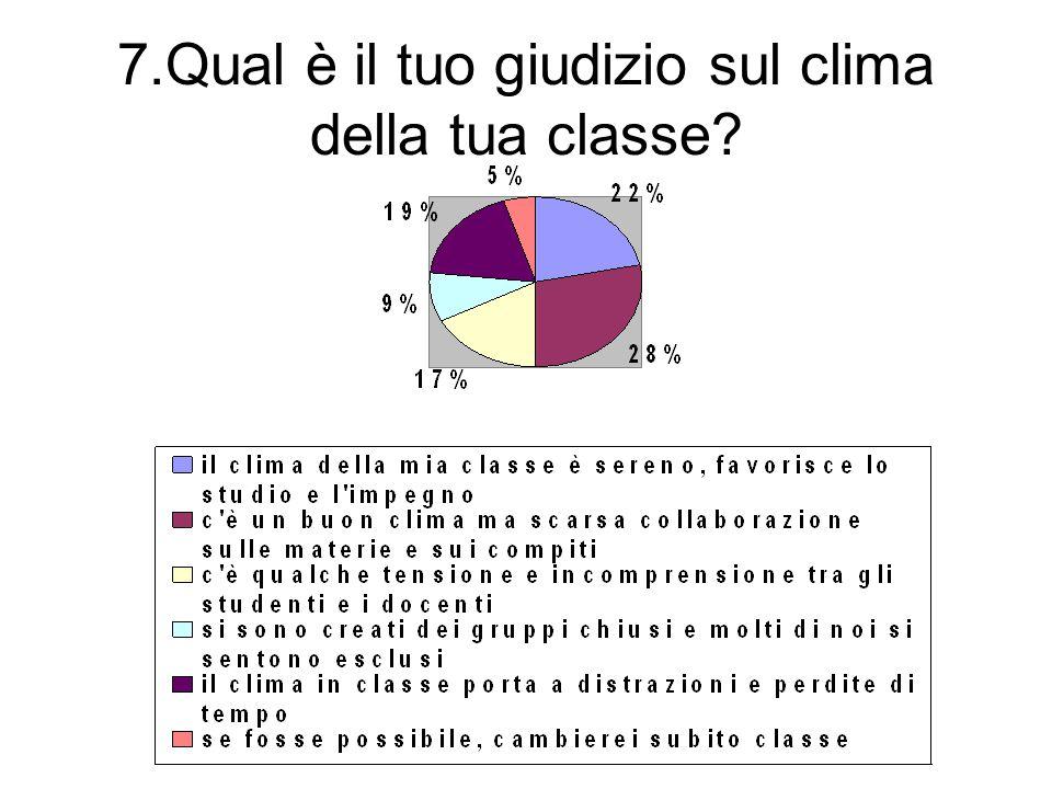 7.Qual è il tuo giudizio sul clima della tua classe