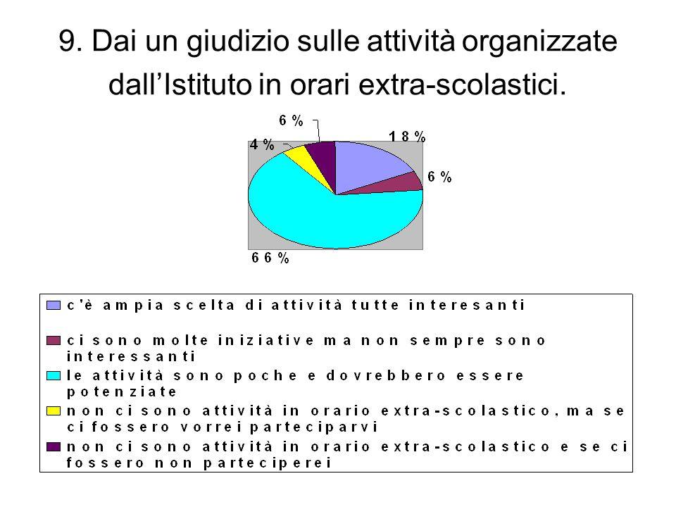 9. Dai un giudizio sulle attività organizzate dall'Istituto in orari extra-scolastici.