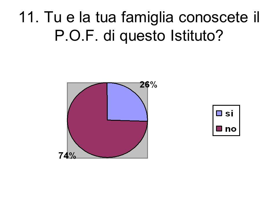 11. Tu e la tua famiglia conoscete il P.O.F. di questo Istituto