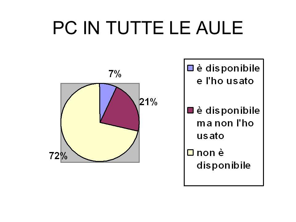 PC IN TUTTE LE AULE