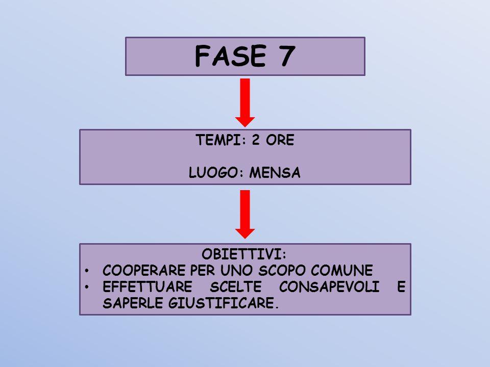 FASE 7 TEMPI: 2 ORE LUOGO: MENSA OBIETTIVI: COOPERARE PER UNO SCOPO COMUNE EFFETTUARE SCELTE CONSAPEVOLI E SAPERLE GIUSTIFICARE.