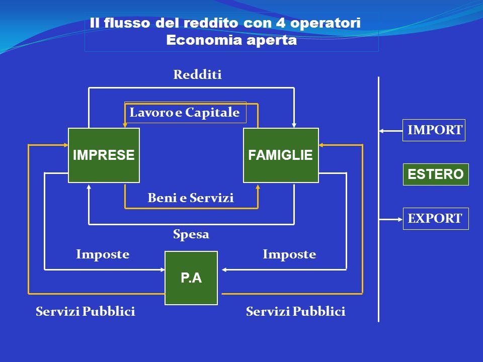 Il flusso del reddito con 4 operatori Economia aperta IMPRESE FAMIGLIE P.A IMPORT ESTERO EXPORT Redditi Lavoro e Capitale Beni e Servizi Imposte Servizi Pubblici Spesa