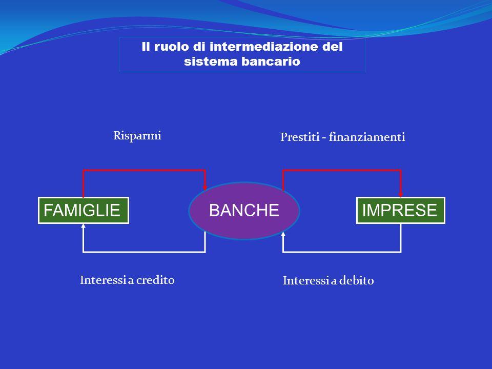 Il ruolo di intermediazione del sistema bancario BANCHE FAMIGLIEIMPRESE Risparmi Prestiti - finanziamenti Interessi a credito Interessi a debito