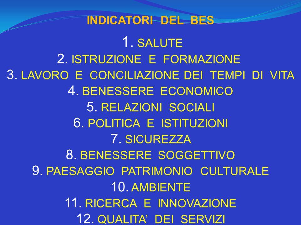 1.SALUTE 2. ISTRUZIONE E FORMAZIONE 3. LAVORO E CONCILIAZIONE DEI TEMPI DI VITA 4.
