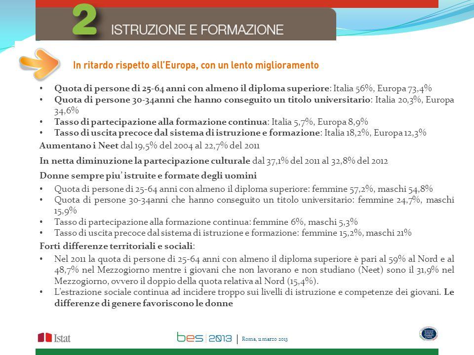 Quota di persone di 25-64 anni con almeno il diploma superiore: Italia 56%, Europa 73,4% Quota di persone 30-34anni che hanno conseguito un titolo universitario: Italia 20,3%, Europa 34,6% Tasso di partecipazione alla formazione continua: Italia 5,7%, Europa 8,9% Tasso di uscita precoce dal sistema di istruzione e formazione: Italia 18,2%, Europa 12,3% Aumentano i Neet dal 19,5% del 2004 al 22,7% del 2011 In netta diminuzione la partecipazione culturale dal 37,1% del 2011 al 32,8% del 2012 Donne sempre piu' istruite e formate degli uomini Quota di persone di 25-64 anni con almeno il diploma superiore: femmine 57,2%, maschi 54,8% Quota di persone 30-34anni che hanno conseguito un titolo universitario: femmine 24,7%, maschi 15,9% Tasso di partecipazione alla formazione continua: femmine 6%, maschi 5,3% Tasso di uscita precoce dal sistema di istruzione e formazione: femmine 15,2%, maschi 21% Forti differenze territoriali e sociali: Nel 2011 la quota di persone di 25-64 anni con almeno il diploma superiore è pari al 59% al Nord e al 48,7% nel Mezzogiorno mentre i giovani che non lavorano e non studiano (Neet) sono il 31,9% nel Mezzogiorno, ovvero il doppio della quota relativa al Nord (15,4%).