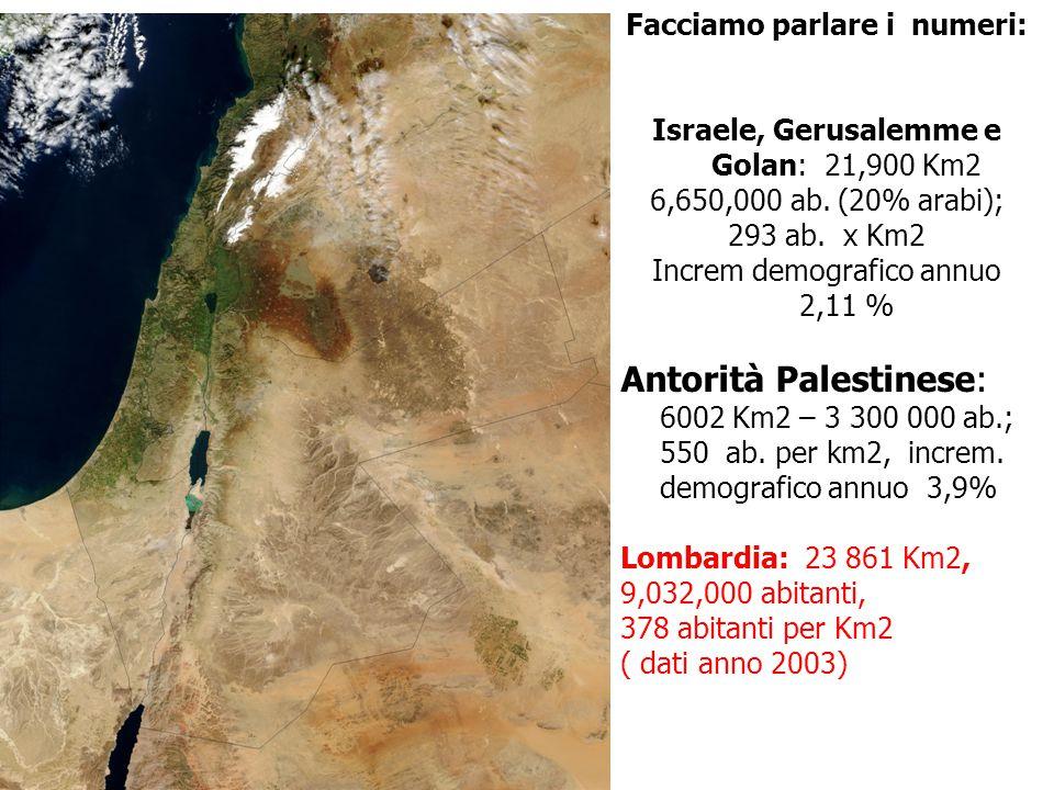 Facciamo parlare i numeri: Israele, Gerusalemme e Golan: 21,900 Km2 6,650,000 ab. (20% arabi); 293 ab. x Km2 Increm demografico annuo 2,11 % Antorità