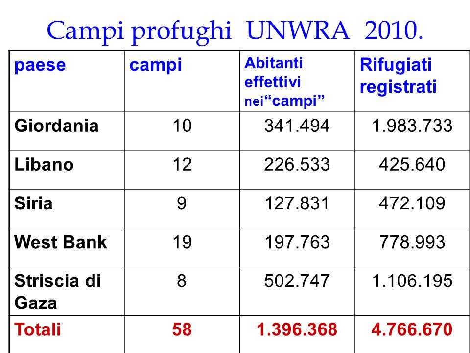 "Campi profughi UNWRA 2010. paesecampi Abitanti effettivi nei ""campi"" Rifugiati registrati Giordania10341.4941.983.733 Libano12226.533425.640 Siria9127"