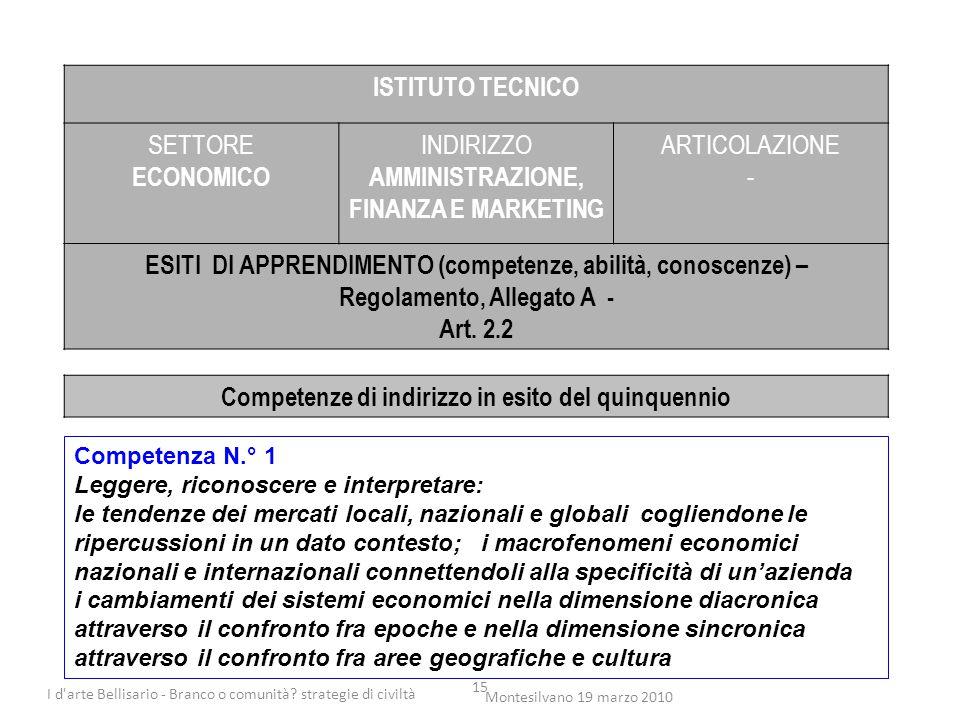 15 ISTITUTO TECNICO SETTORE ECONOMICO INDIRIZZO AMMINISTRAZIONE, FINANZA E MARKETING ARTICOLAZIONE - ESITI DI APPRENDIMENTO (competenze, abilità, cono