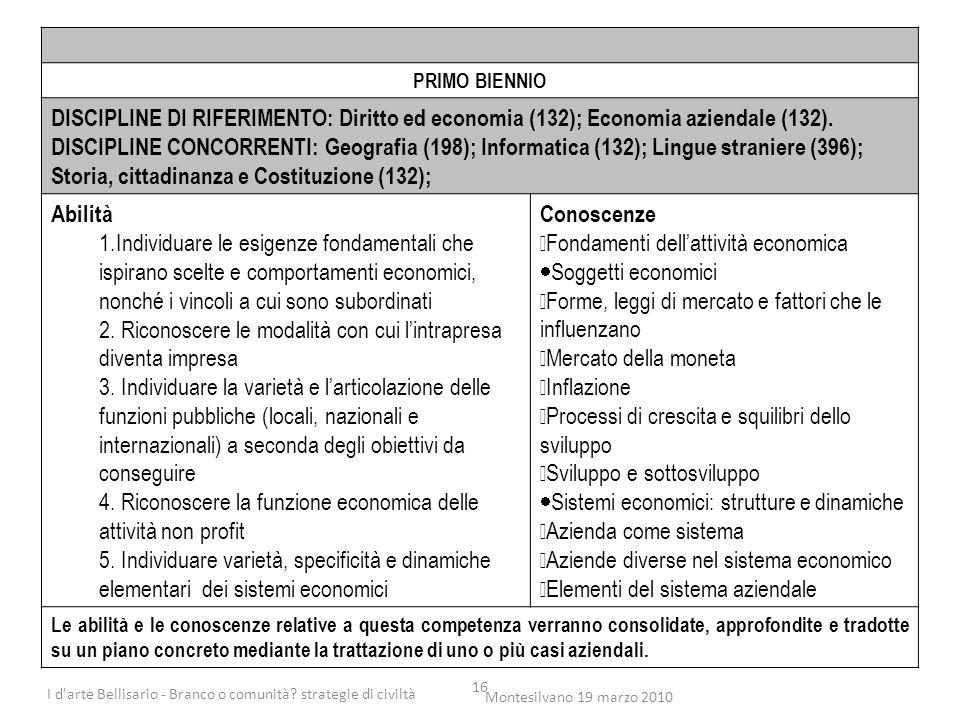 16 PRIMO BIENNIO DISCIPLINE DI RIFERIMENTO: Diritto ed economia (132); Economia aziendale (132). DISCIPLINE CONCORRENTI: Geografia (198); Informatica