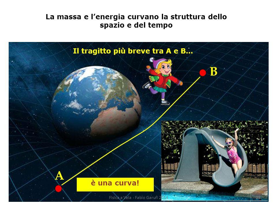 La massa e l'energia curvano la struttura dello spazio e del tempo Il tragitto più breve tra A e B… è una curva.