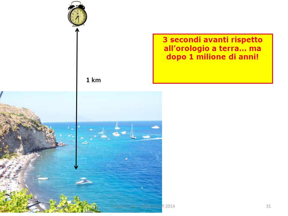 1 km 3 secondi avanti rispetto all'orologio a terra… ma dopo 1 milione di anni.