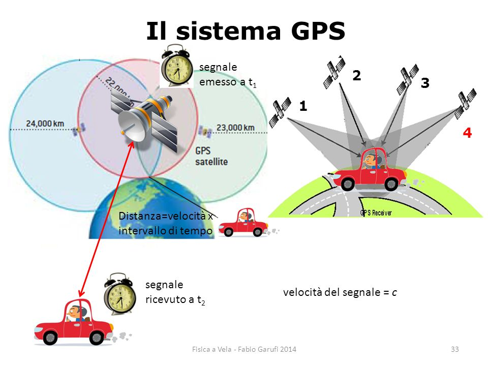 1 2 3 Il sistema GPS Distanza=velocità x intervallo di tempo 1 2 3 4 segnale ricevuto a t 2 segnale emesso a t 1 velocità del segnale = c 33Fisica a Vela - Fabio Garufi 2014