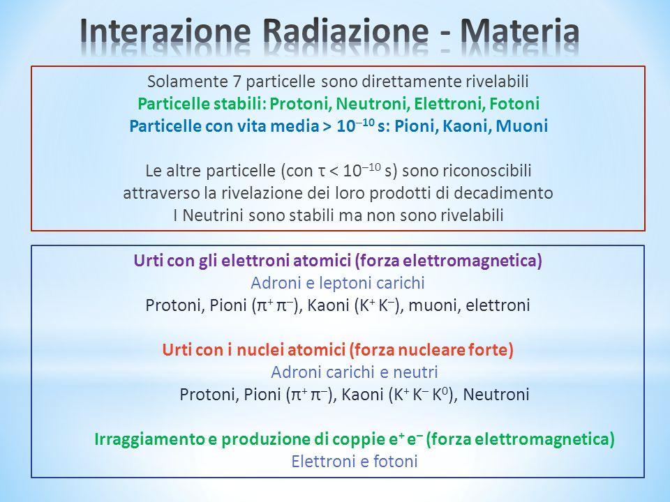 Urti con gli elettroni atomici (forza elettromagnetica) Adroni e leptoni carichi Protoni, Pioni (π + π – ), Kaoni (K + K – ), muoni, elettroni Urti con i nuclei atomici (forza nucleare forte) Adroni carichi e neutri Protoni, Pioni (π + π – ), Kaoni (K + K – K 0 ), Neutroni Irraggiamento e produzione di coppie e + e – (forza elettromagnetica) Elettroni e fotoni Solamente 7 particelle sono direttamente rivelabili Particelle stabili: Protoni, Neutroni, Elettroni, Fotoni Particelle con vita media > 10 –10 s: Pioni, Kaoni, Muoni Le altre particelle (con τ < 10 –10 s) sono riconoscibili attraverso la rivelazione dei loro prodotti di decadimento I Neutrini sono stabili ma non sono rivelabili