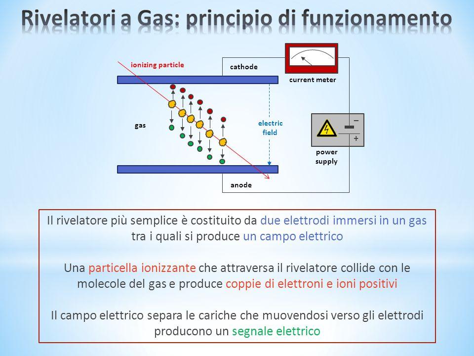 power supply current meter ionizing particle cathode anode + – electric field gas Il rivelatore più semplice è costituito da due elettrodi immersi in un gas tra i quali si produce un campo elettrico Una particella ionizzante che attraversa il rivelatore collide con le molecole del gas e produce coppie di elettroni e ioni positivi Il campo elettrico separa le cariche che muovendosi verso gli elettrodi producono un segnale elettrico