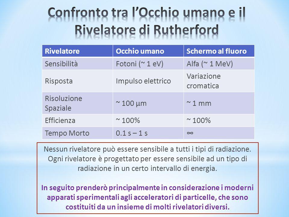 RivelatoreOcchio umanoSchermo al fluoro SensibilitàFotoni (~ 1 eV)Alfa (~ 1 MeV) RispostaImpulso elettrico Variazione cromatica Risoluzione Spaziale ~ 100 µm~ 1 mm Efficienza~ 100% Tempo Morto0.1 s – 1 s∞ Nessun rivelatore può essere sensibile a tutti i tipi di radiazione.