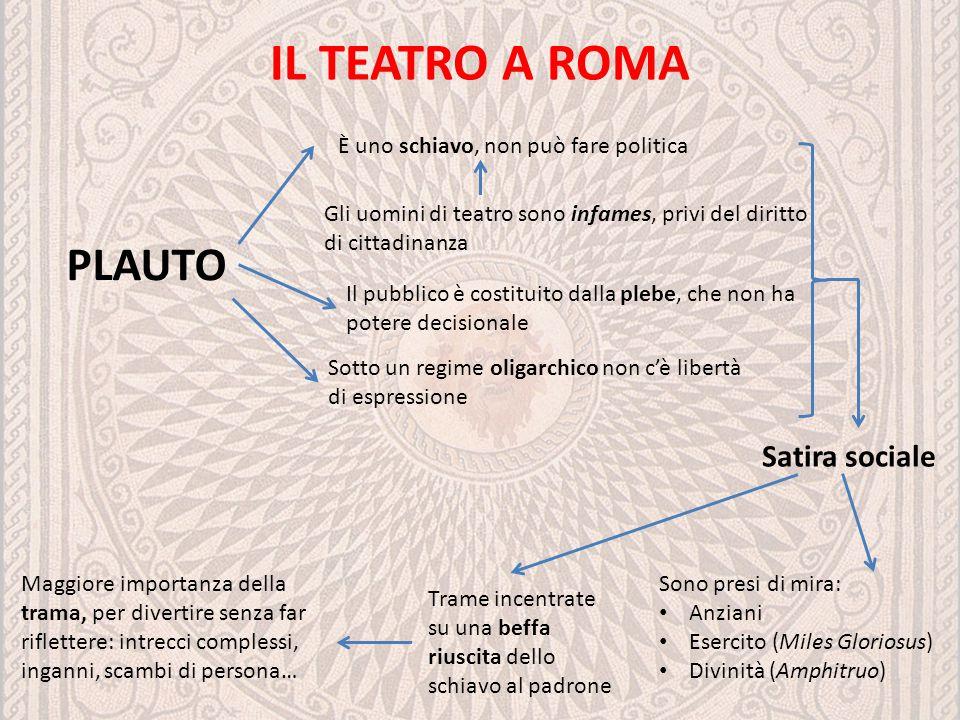 IL TEATRO A ROMA Satira sociale PLAUTO È uno schiavo, non può fare politica Gli uomini di teatro sono infames, privi del diritto di cittadinanza Il pu