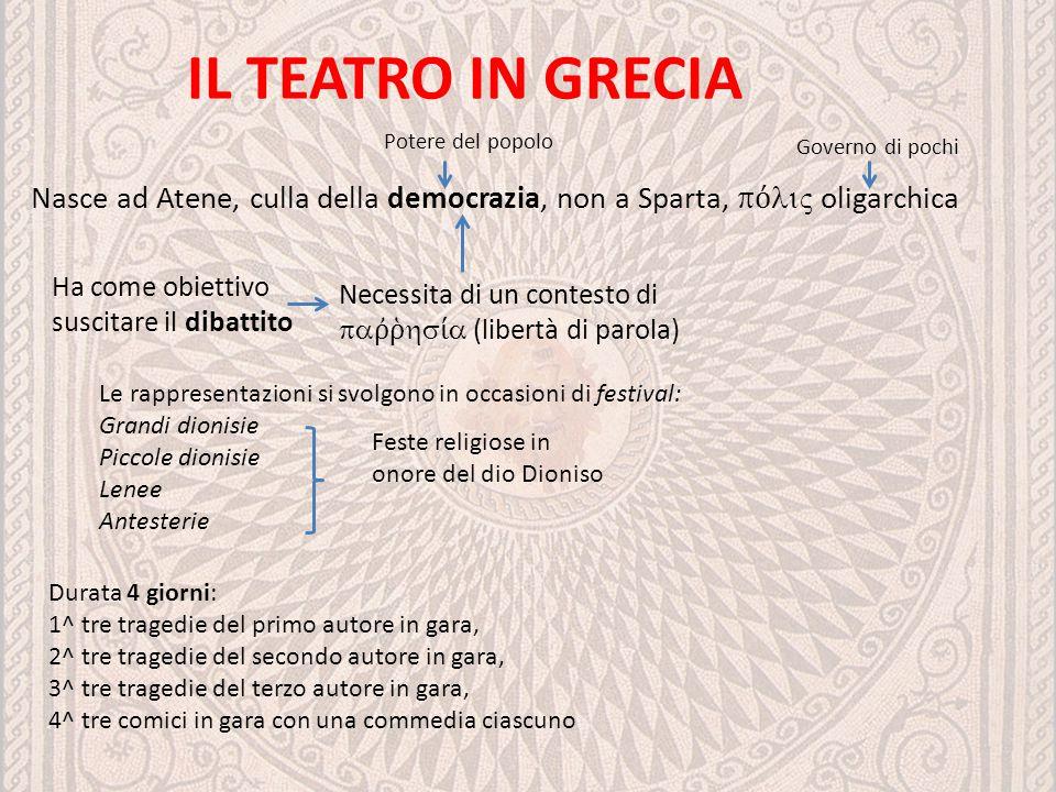 IL TEATRO IN GRECIA Nasce ad Atene, culla della democrazia, non a Sparta,  ό  ς oligarchica Ha come obiettivo suscitare il dibattito Necessita di un