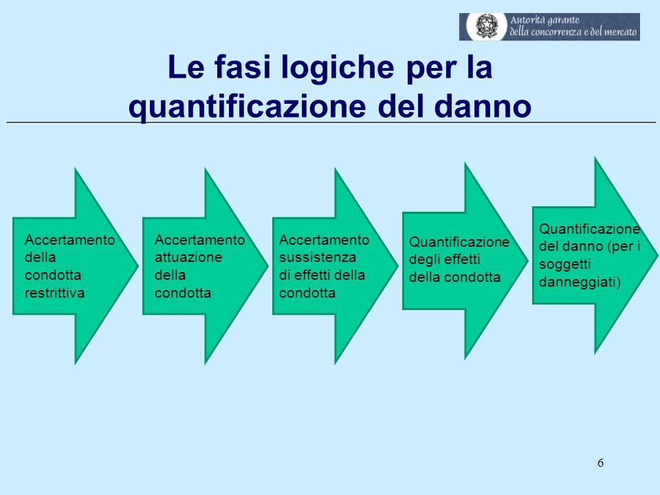 ___________________________________________________________ Le fasi logiche per la quantificazione del danno 6 Accertamento della condotta restrittiva