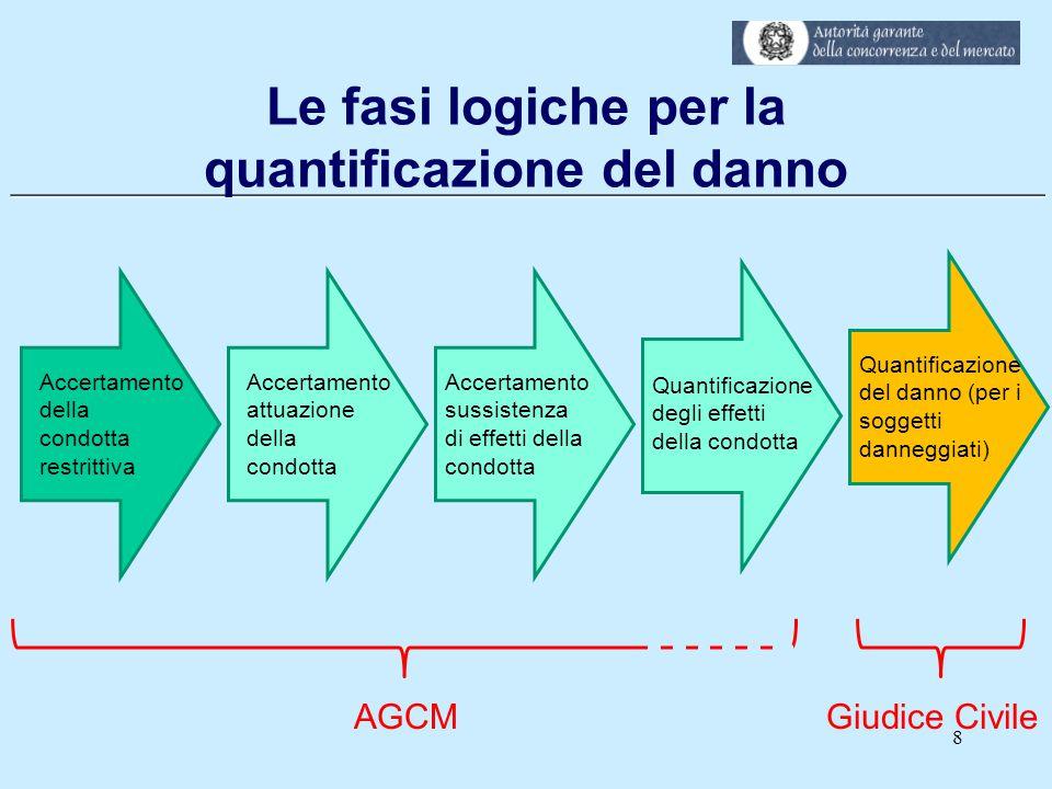 ___________________________________________________________ Le fasi logiche per la quantificazione del danno 8 Accertamento della condotta restrittiva