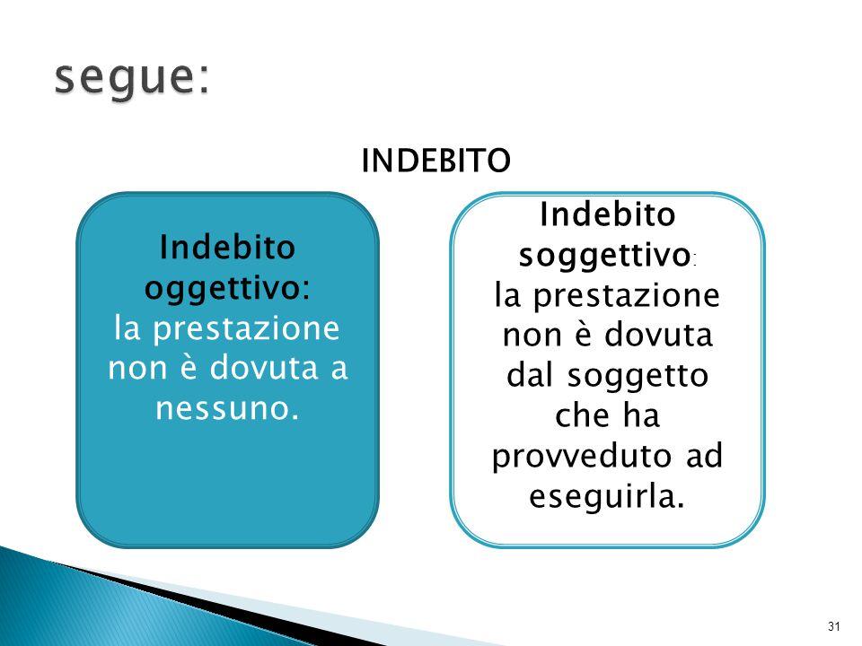 INDEBITO 31 Indebito oggettivo: la prestazione non è dovuta a nessuno. Indebito soggettivo : la prestazione non è dovuta dal soggetto che ha provvedut