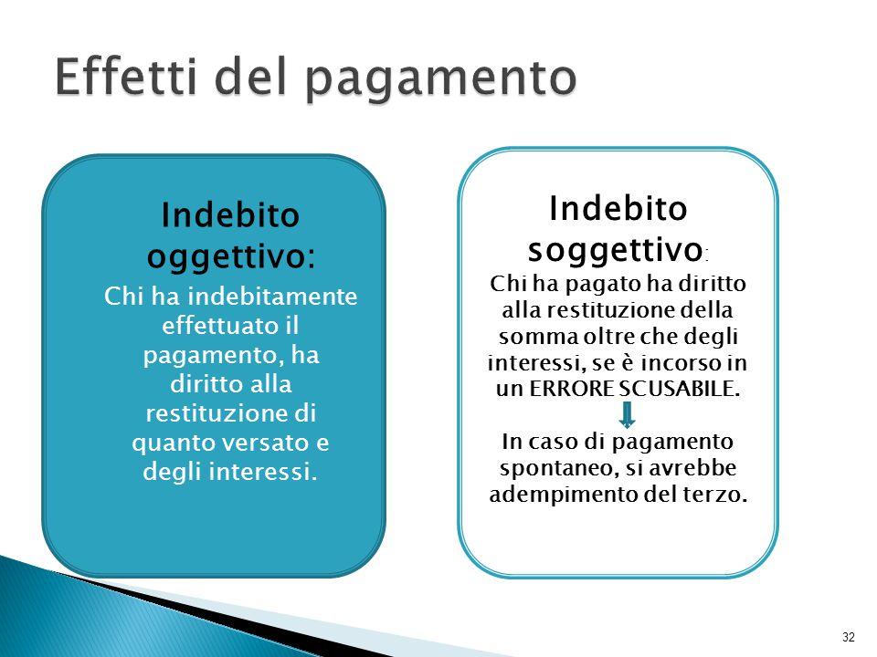 32  Indebito oggettivo:  Chi ha indebitamente effettuato il pagamento, ha diritto alla restituzione di quanto versato e degli interessi. Indebito so
