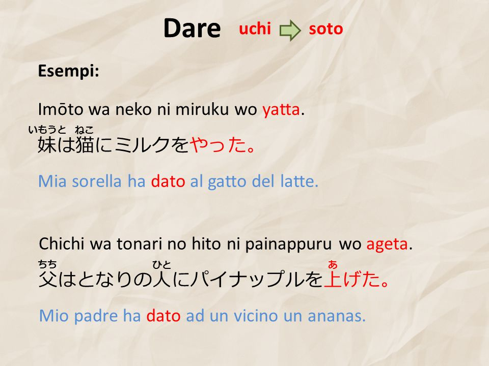 Dare Esempi: 妹は猫にミルクをやった。 Imōto wa neko ni miruku wo yatta.