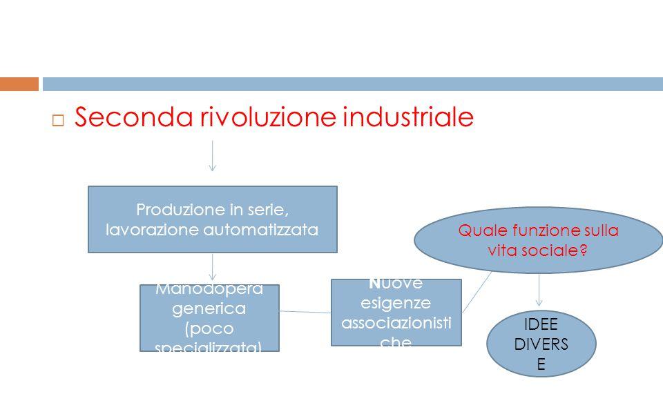  Seconda rivoluzione industriale Produzione in serie, lavorazione automatizzata Manodopera generica (poco specializzata) N uove esigenze associazioni