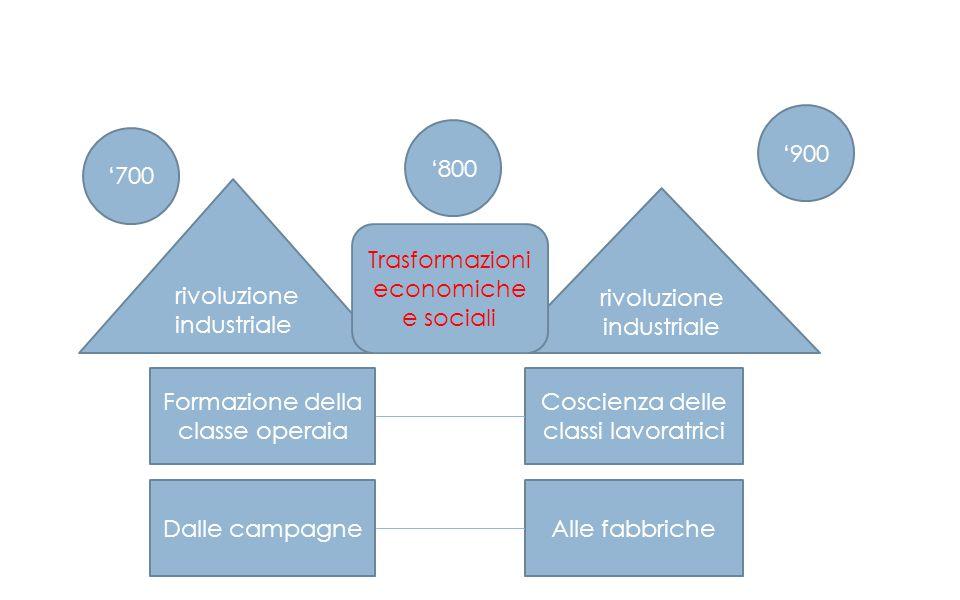 '700 '800 '900 rivoluzione industriale Dalle campagneAlle fabbriche Formazione della classe operaia Coscienza delle classi lavoratrici Trasformazioni
