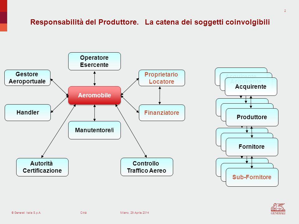© Generali Italia S.p.A.Città 3 Milano, 29 Aprile 2014 Identificare il Difetto del Prodotto (assieme finale, componente, documentazione tecnica, altro) e che lo stesso fosse preesistente alla consegna.
